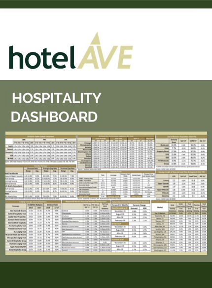 The Hospitality Dashboard, a report of the latest hospitality industry trends provided by hotelAVE's hotel consulting experts